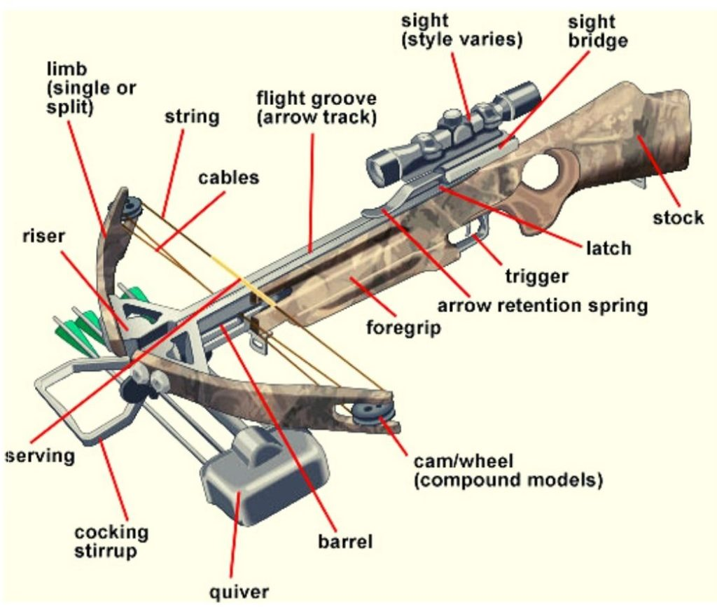 best crossbow parts