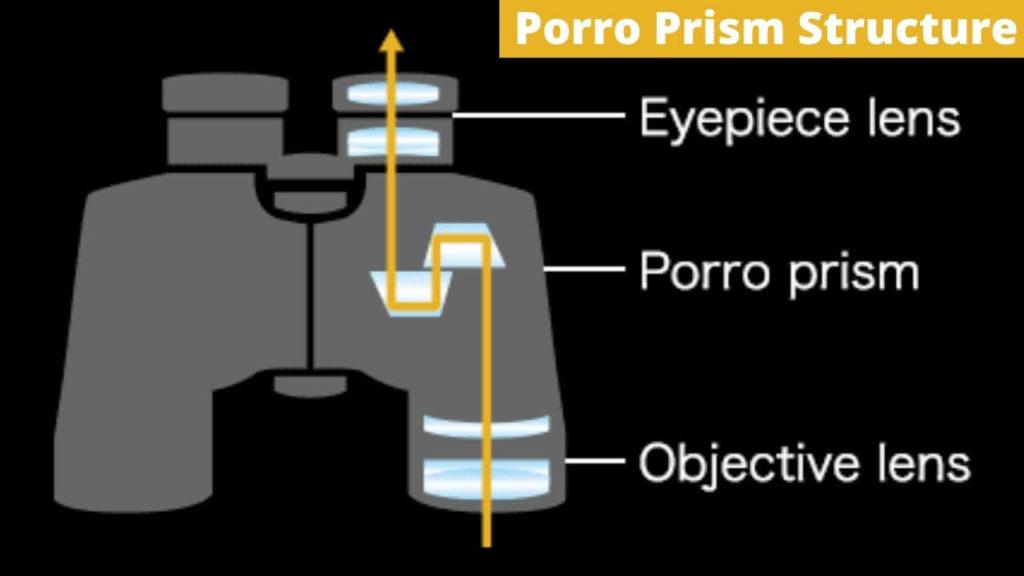 Porro prism vs roof prism structure